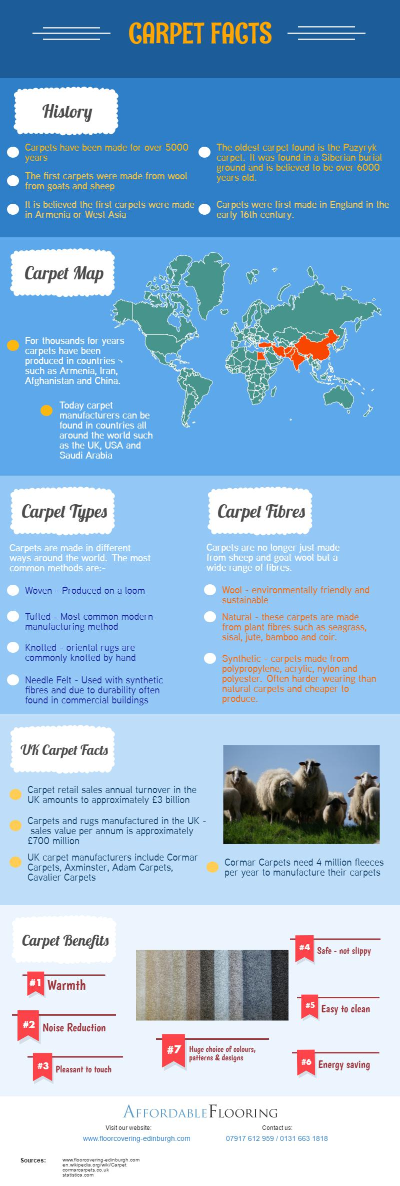 Carpet facts infographic and benefits of carpet